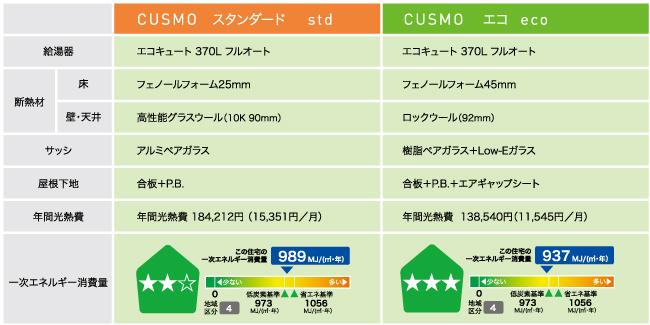 CUSMO ecoならさらに快適、さらに経済的。